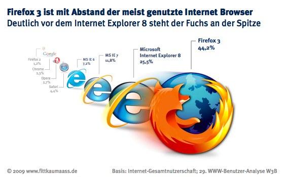 W3B.org Umfrage zur Browsernutzung in Deutschland
