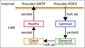Diagramm lokaler Mailserver