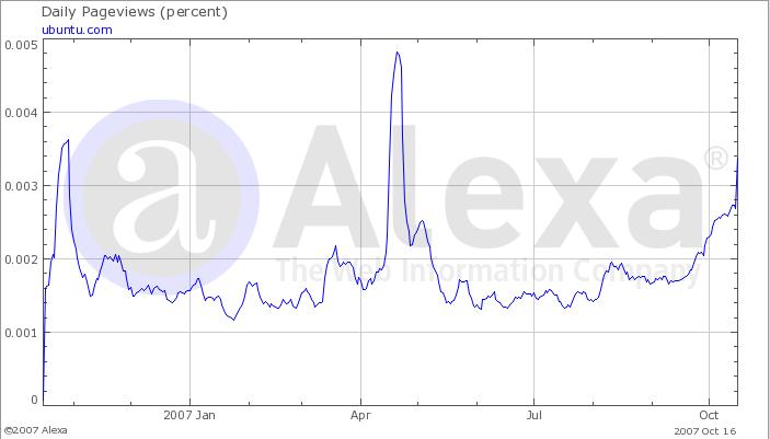 Ubuntu.com Alexa Graph